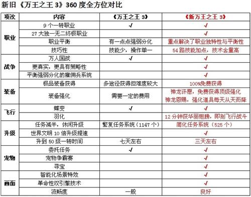 【插图02―新旧万王之王3全方面对比】